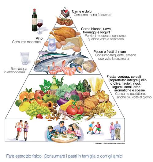 Piramide Alimentare Puglia Mon Amour Puglia Mon Amour